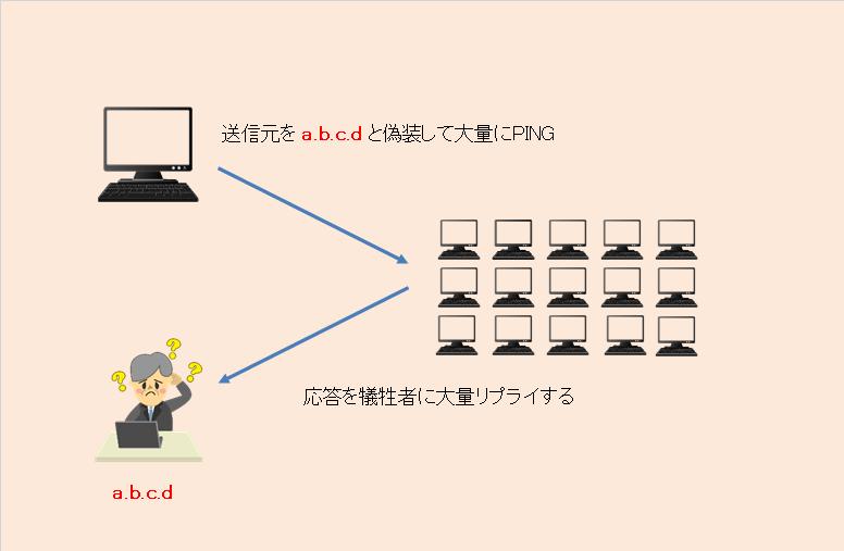 SMURF攻撃とは(SMURF ATTACK) | サイバー攻撃大辞典